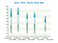 date time stack float bar chart