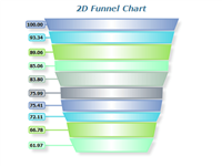 advanced 2d funnel chart