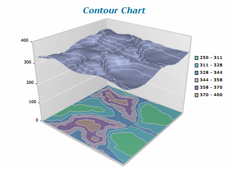 grid surface chart projected contour