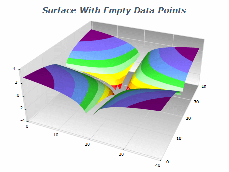 grid surface empty data points