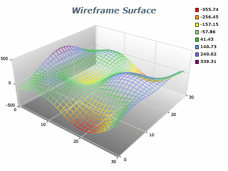 wireframe surface chart
