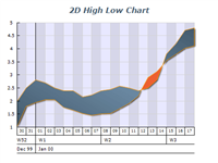 2d high low intersecting chart