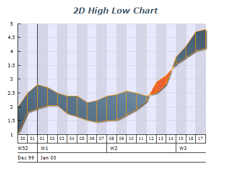2d high low intersecting chart 1