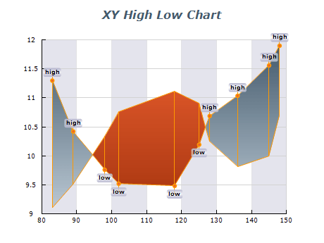 xy high low chart