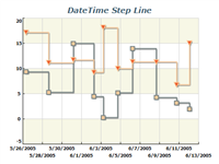 datetime step line chart