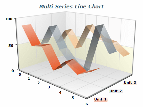 multiseries line chart