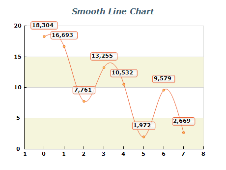 smooth line chart