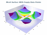mesh surface with empty data points