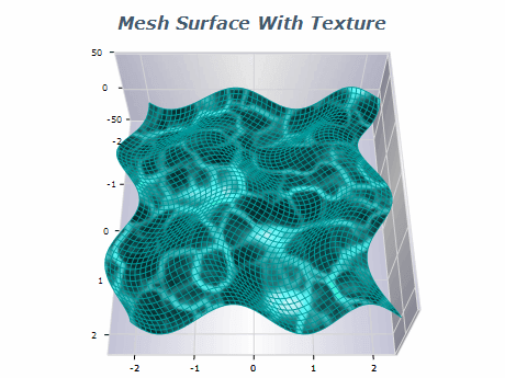 mesh surface with texture and frame