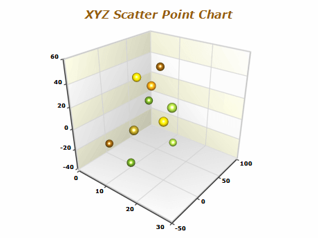 xyz scatter point chart