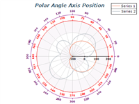 polar chart angle axis position