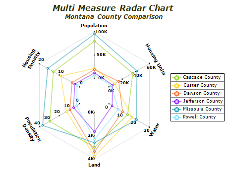multi measure radar chart