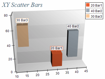 bars different sizes chart