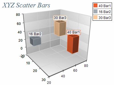 xyz scatter chart