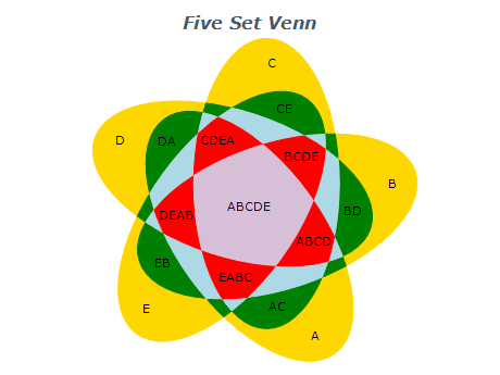 five set venn diagram