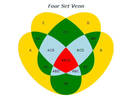 four set venn diagram
