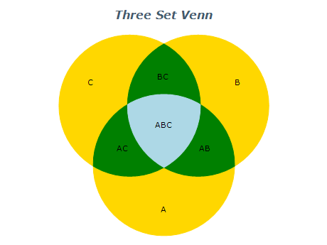 three set venn diagram