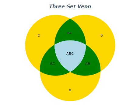 three set venn diagram