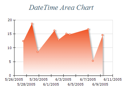 Free Chart 2d area date time