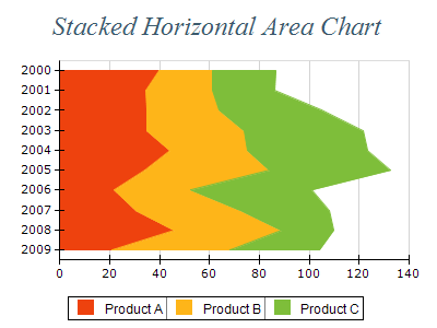 Free Chart 2d area stacked horizontal