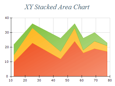 Free Chart 2d area xy stacked