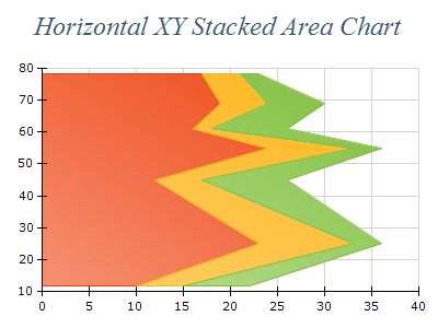 Free Chart 2d area xy stacked horizontal