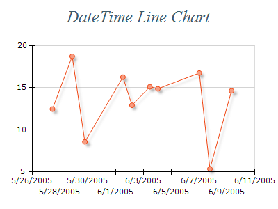 Free Chart 2d line date time
