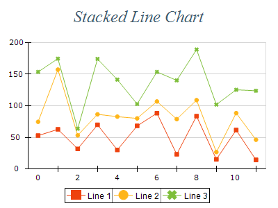 Free Chart 2d line stacked
