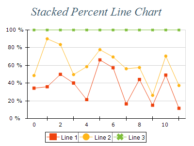 Free Chart 2d line stacked percent