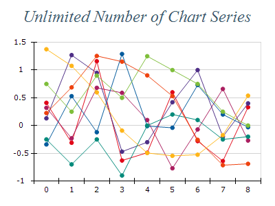 Free Chart 2d line unlimited series