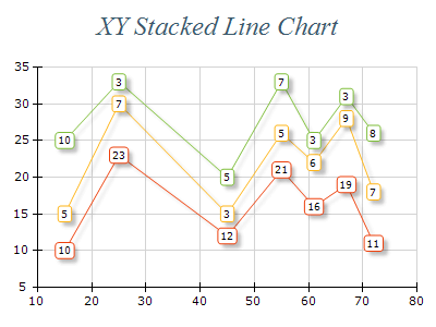 Free Chart 2d line xy stacked