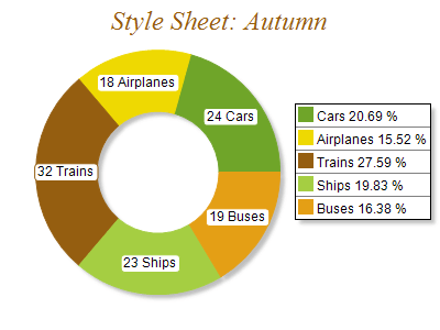 Free Chart 2d style autumn