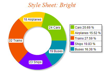 Free Chart 2d style bright