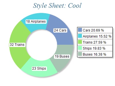 Free Chart 2d style cool