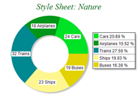 Free Chart 2d style nature