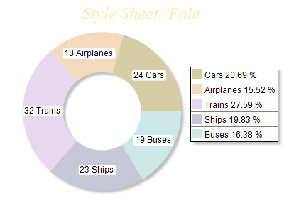 Free Chart 2d style pale