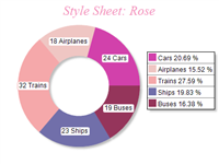 Free Chart 2d style rose