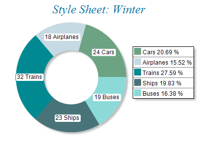 Free Chart 2d style winter