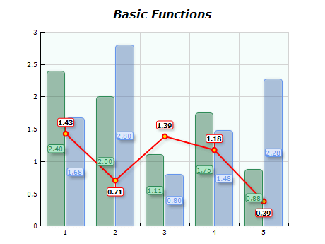 Chart basic functions divide