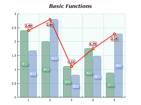 Chart basic functions high