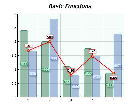 Chart basic functions low