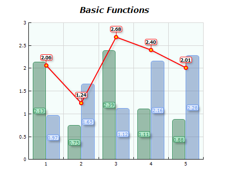 Chart basic functions multiply