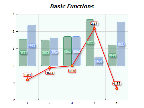 Chart basic functions subtract