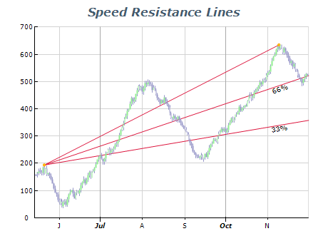 Speed resistance lines