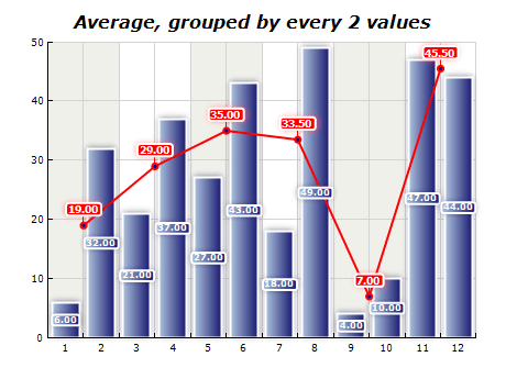 Chart functions average grouped