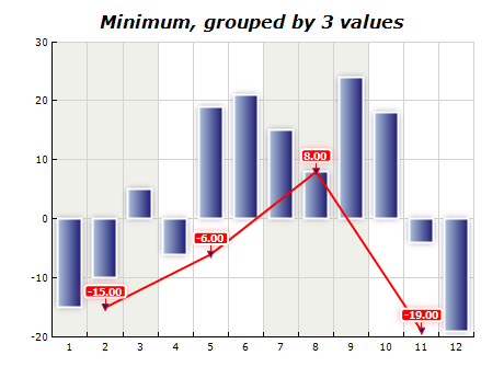 Chart functions minimum grouped