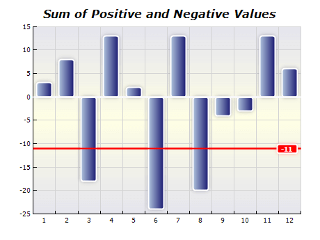 Chart functions sum positive negative