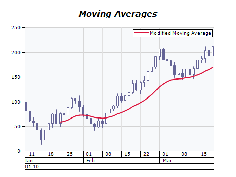 Modified moving average chart