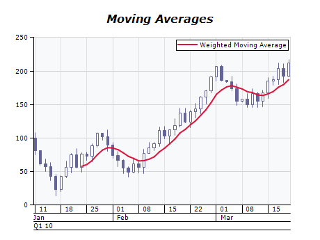 Weighted moving average chart