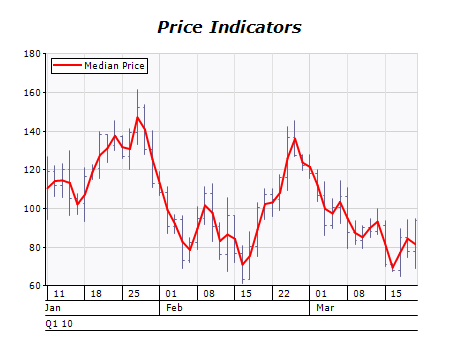 Median price indicator chart